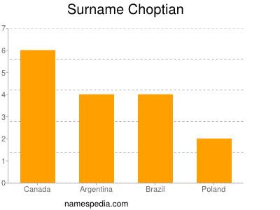 Surname Choptian