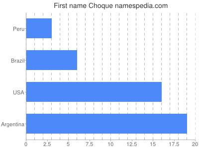 Given name Choque