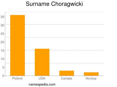 Surname Choragwicki
