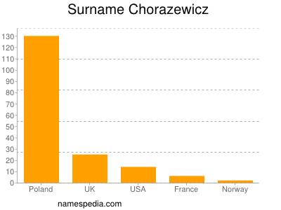 Surname Chorazewicz