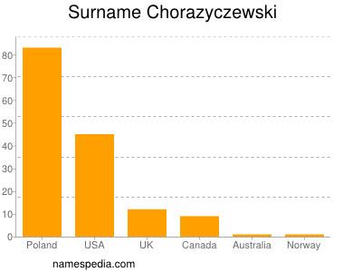 Surname Chorazyczewski