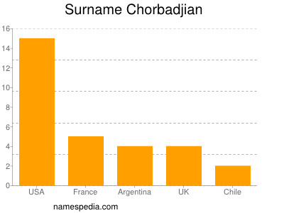 Surname Chorbadjian