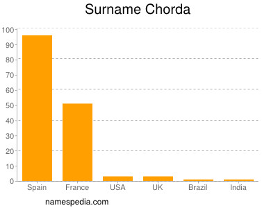 Surname Chorda