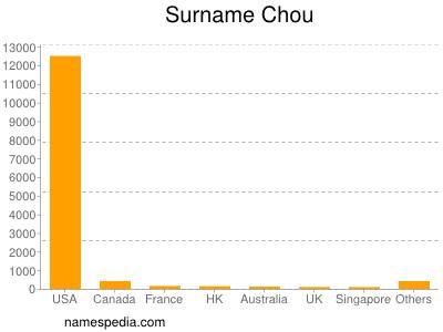 Surname Chou