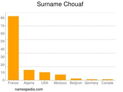 Surname Chouaf