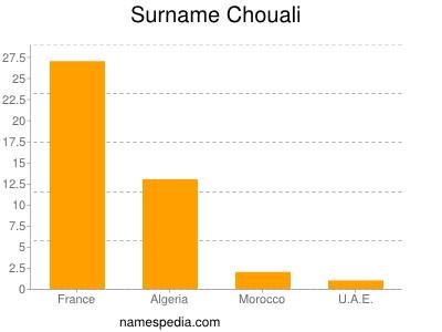 Surname Chouali