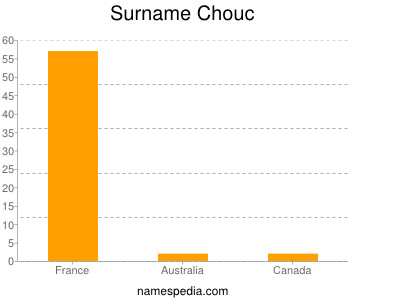 Surname Chouc