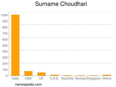 Surname Choudhari