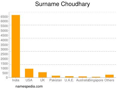 Surname Choudhary