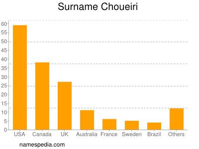 Surname Choueiri