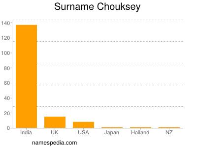 Surname Chouksey