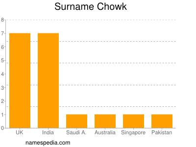 Surname Chowk