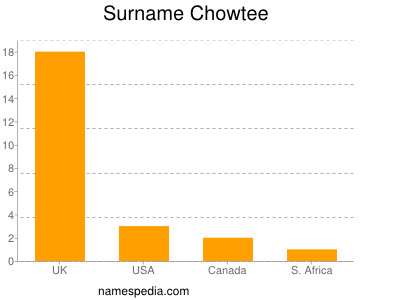 Surname Chowtee