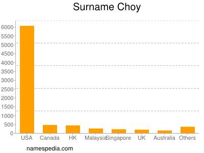Surname Choy