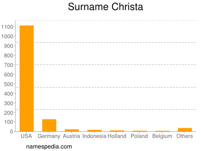 Surname Christa