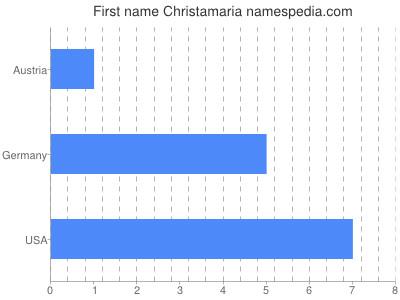Given name Christamaria