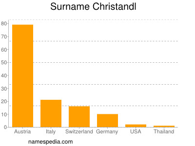 Surname Christandl