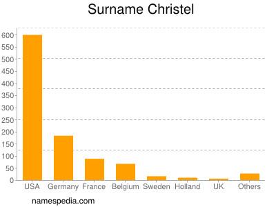 Surname Christel