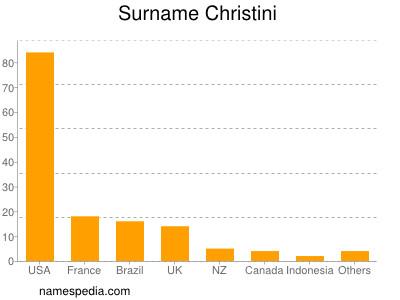 Surname Christini