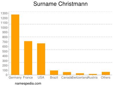 Surname Christmann