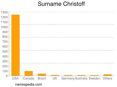 Surname Christoff