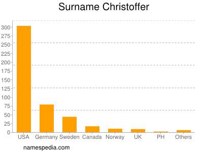 Surname Christoffer