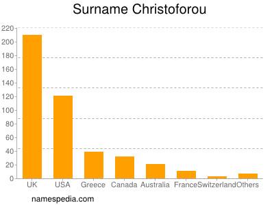 Surname Christoforou