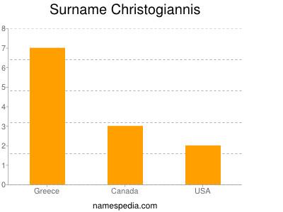 Surname Christogiannis