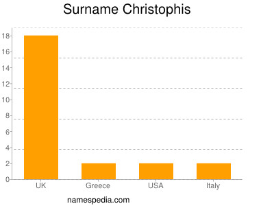 Surname Christophis