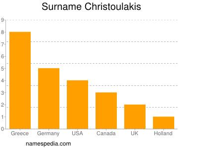Surname Christoulakis