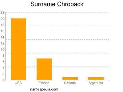 Surname Chroback