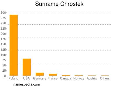 Surname Chrostek