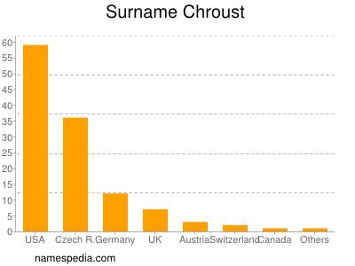 Surname Chroust