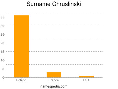 Surname Chruslinski