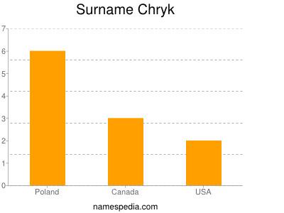 Surname Chryk