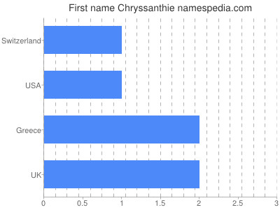 Given name Chryssanthie
