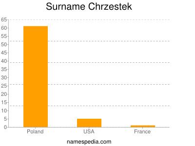Surname Chrzestek