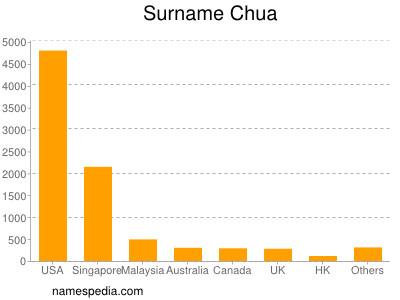 Surname Chua