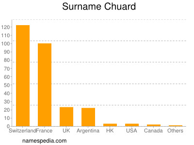 Surname Chuard
