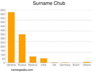 Surname Chub
