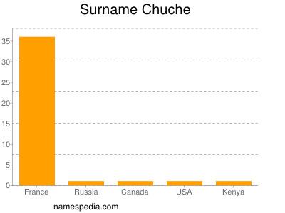 Surname Chuche