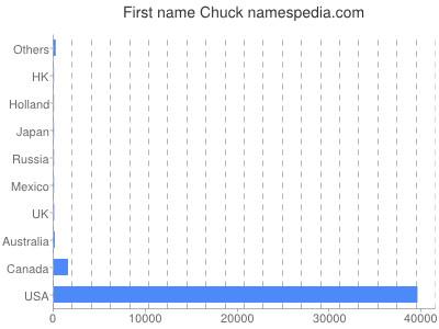 Given name Chuck