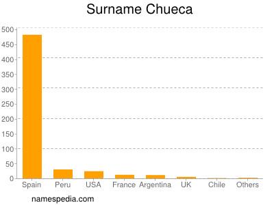 Surname Chueca