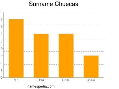 Surname Chuecas