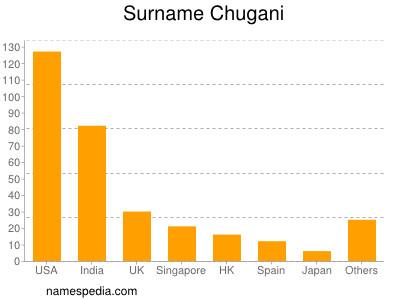Surname Chugani