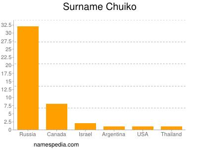 Surname Chuiko