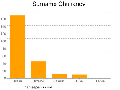 Surname Chukanov