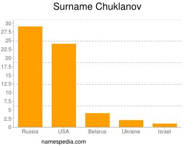 Surname Chuklanov