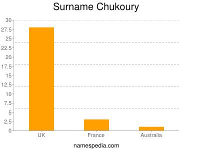 Surname Chukoury