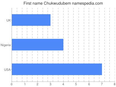 Given name Chukwudubem